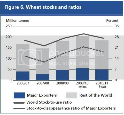 wheat stocks to use ratio