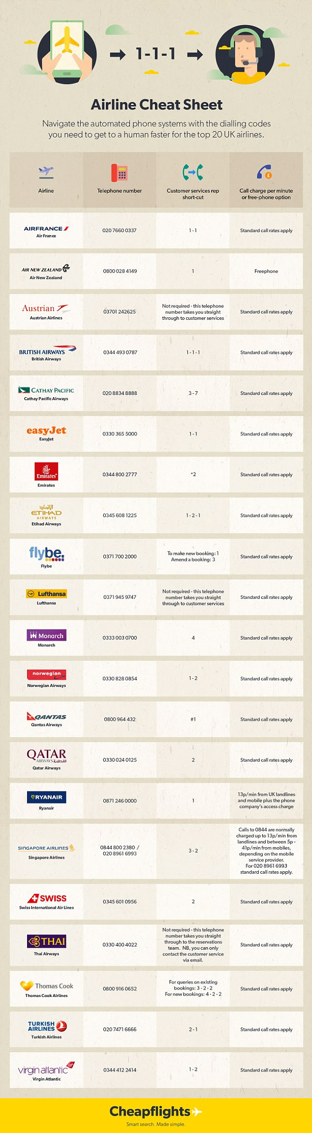 Airline Cheat Sheet ~ How to Bypass Airline's Automated ...