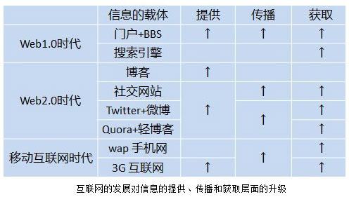微博与中国版SNS的未来
