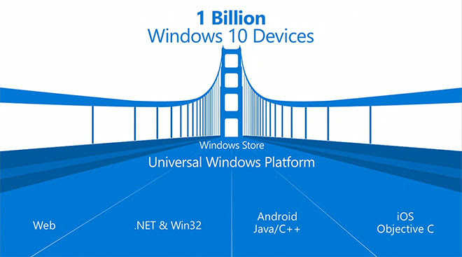 Windows 10 will allow developers to quickly reuse iOS and Android code for universal Windows apps