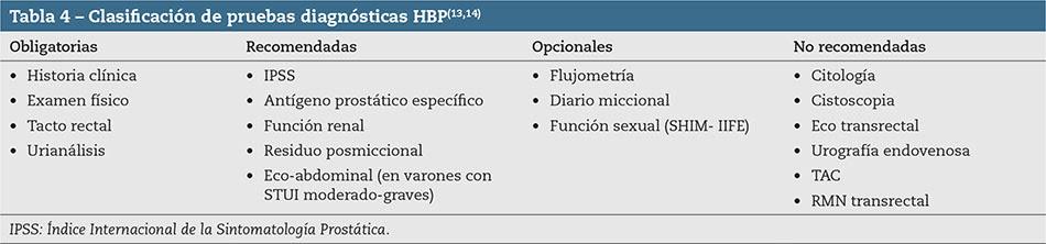 Criterios De Derivacion En Hiperplasia Benigna De Prostata Para Atencion Primaria 5g 4ª Ed Medicina General Y De Familia