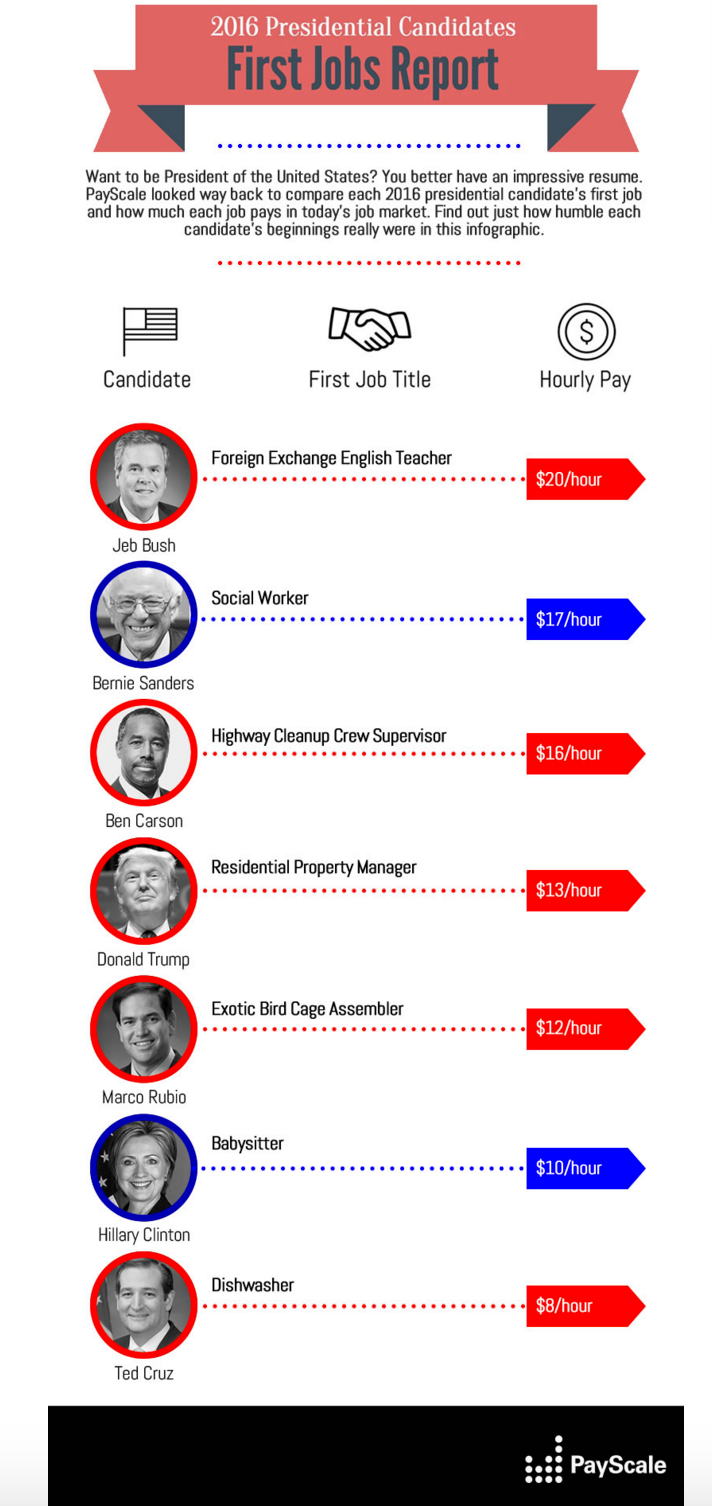 First Jobs of the Presidential Candidates