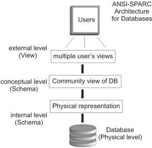 ANSI-SPARC_DB_model.jpg