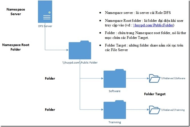 DFS - Distribute File System – DFS Namespace