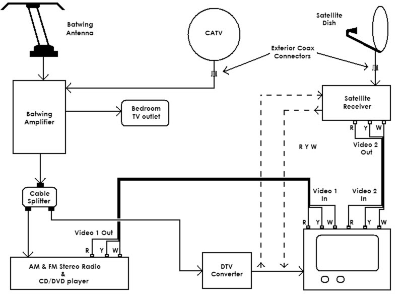 Wiring Diagram For Cable Tv 2000 Bmw 323i Fuse Box Diagram Bege Wiring Diagram