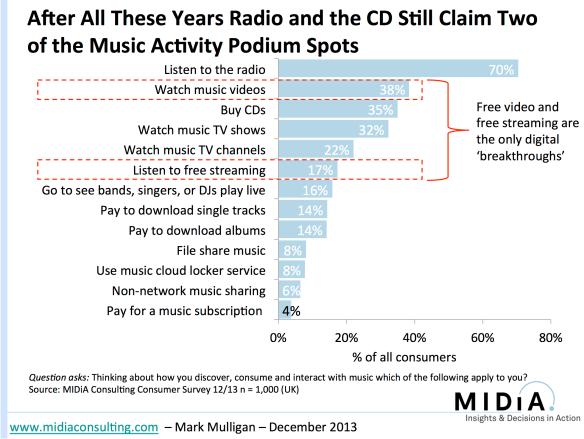 Digital Music Consumers image