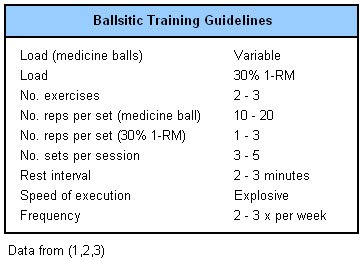 Ballistic power training parameters