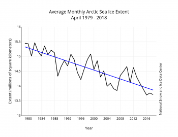 Figure 3. Monthly March ice extent for 1979 to 2018 shows a decline of 2.7 percent per decade.