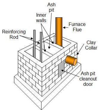 Brick Masonry Fireplaces And Chimneys Free Plans Part 1