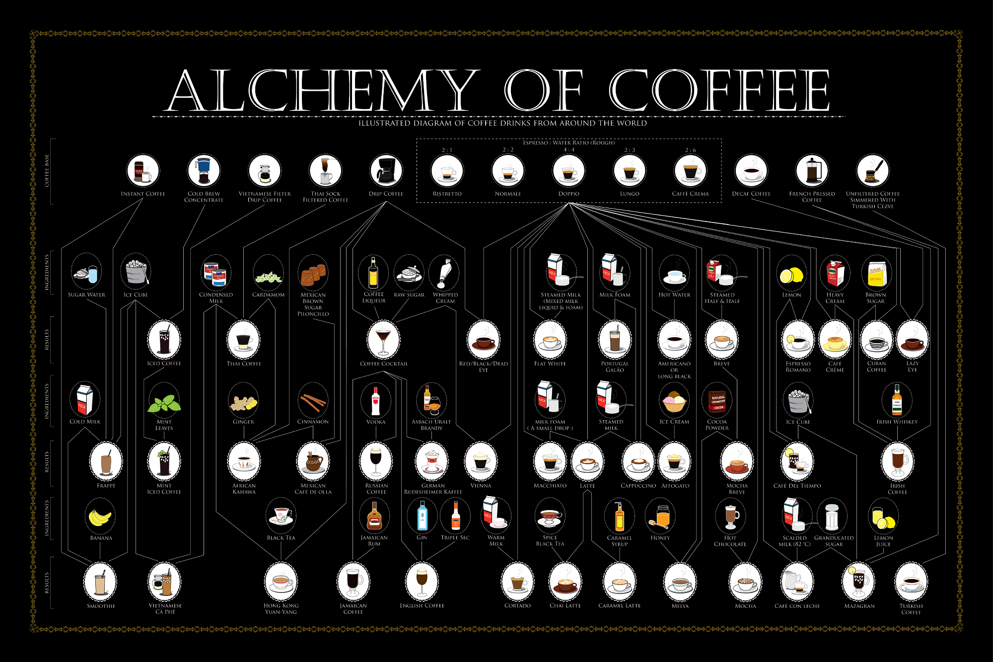 Alchemy of Coffee: 39 coffee drinks from around the world