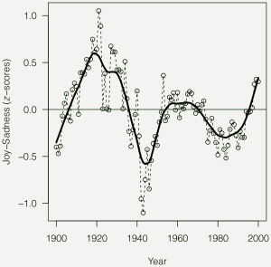"""Periudhat historike me humor të """"pozitiv"""" dhe humor """"negativ"""". Mbi zero periudhat e gëzuara, nën zero periudhat e trishta. (nga studimi)"""