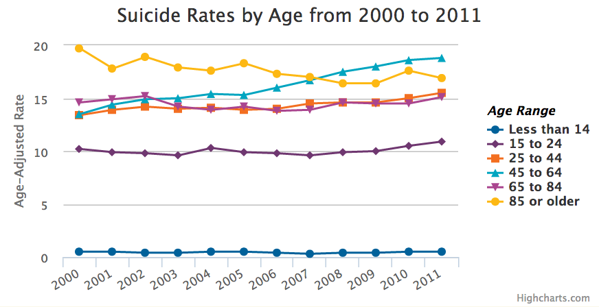 12 facts about depression and suicide in America - Vox
