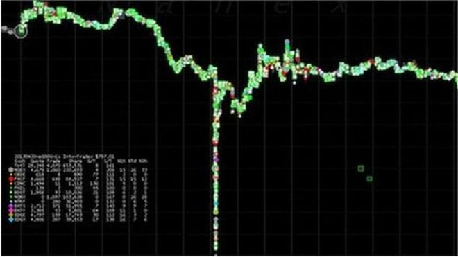 Nanex chart showing trading during the Google flash crash