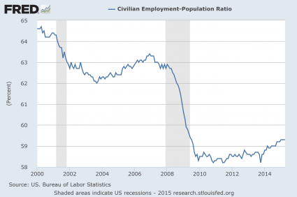 Employment Population Ratio 2015