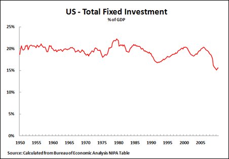 11 01 30 US Total Fixed Investment