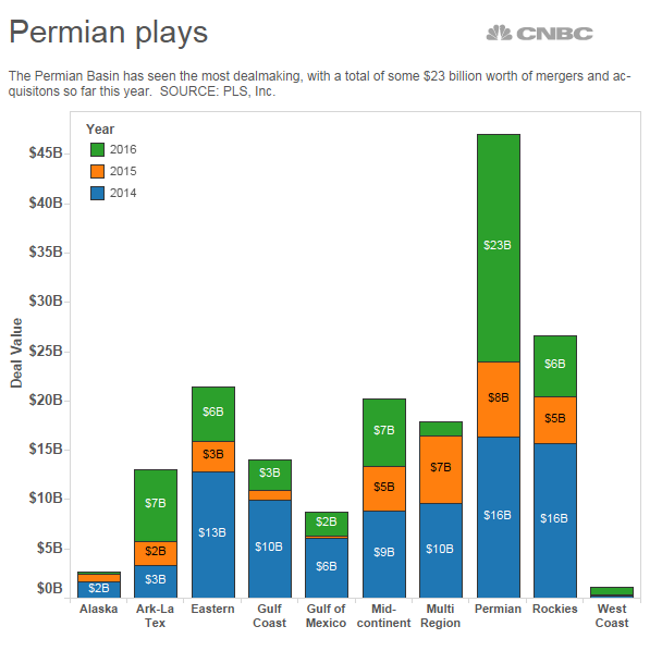 CR Permian Plays