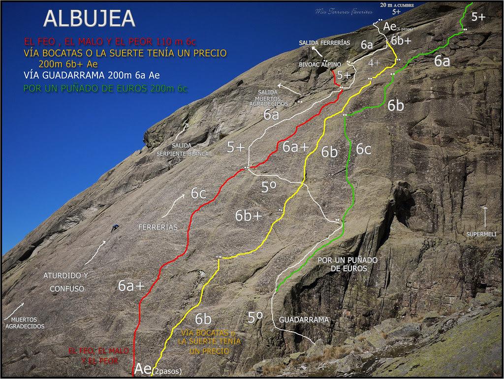 Croquis general vías paño de la Guadarrama