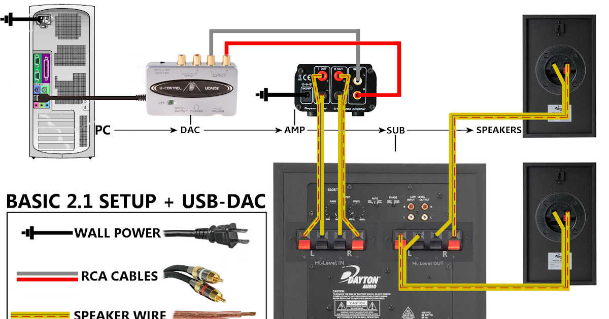 Subwoofer Cable Diagram