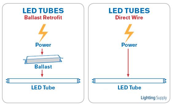 Direct Wire Led Tubes Vs Led Tubes Using Ballasts Lighting Supply