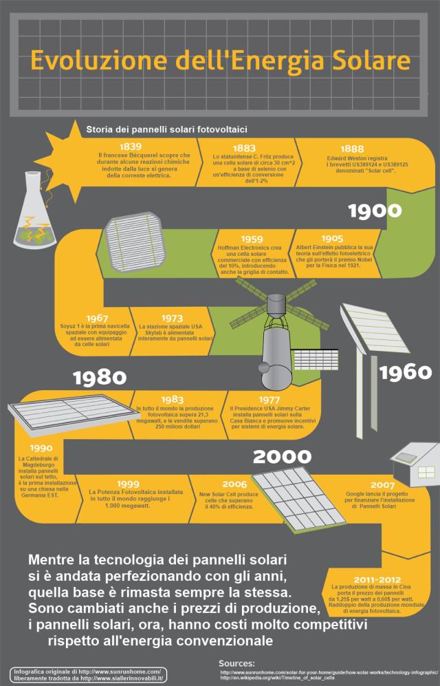 Storia Pannelli Fotovoltaici