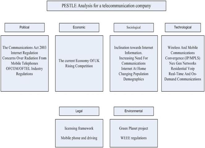PEST Analysis Definition | Marketing Dictionary | MBA ...