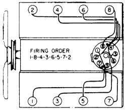 HowToRepairGuide.com: spark plug diagram for a 77 gmc 454 engine?