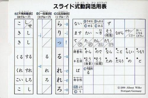 Suraido Shiki Doshi Katsuyo Hyo