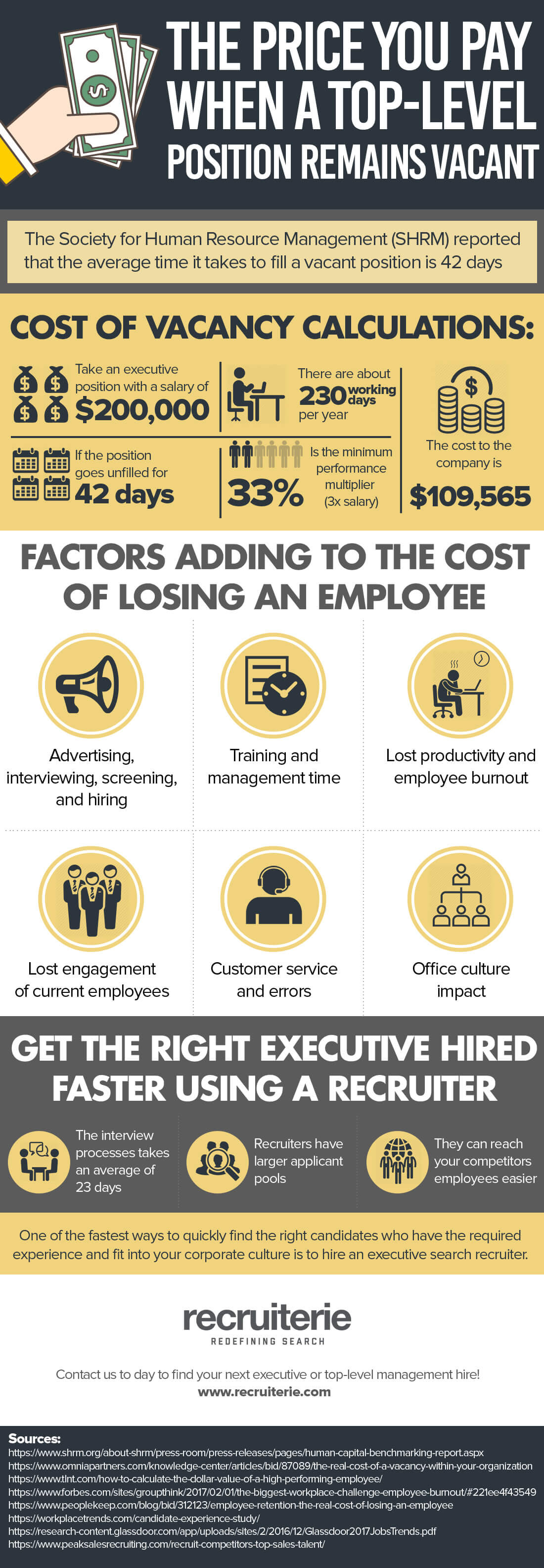 The price you pay when a top-level executive position remains vacant - infographic