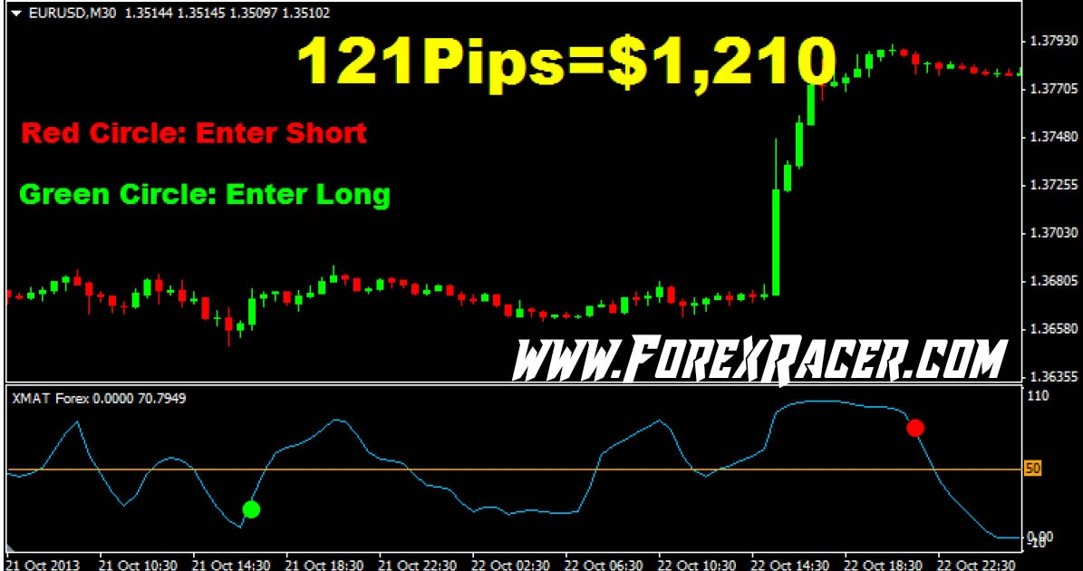Best Free Forex Indicator And RSI Strategy Tani Forex