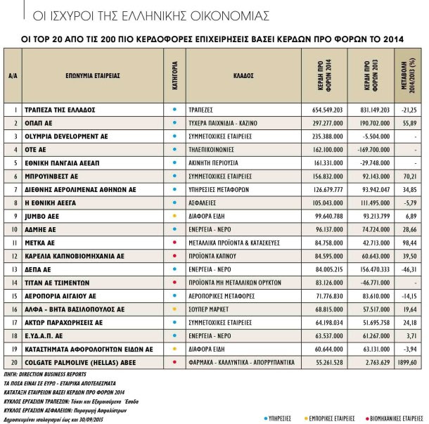 TOP 20 - ΒΑΣΕΙ ΚΕΡΔΩΝ ΠΡΟ ΦΟΡΩΝ 2014