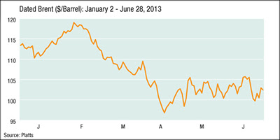 Dated Brent ($/Barrel): January 2 - June 28, 2013