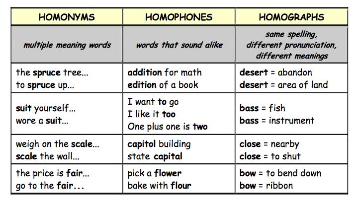 Homonyms Homophones And Homographs Restinas Post