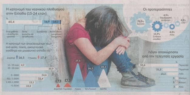 «Βαρόμετρο Απόντων»: Αυξήθηκαν κατά 50% οι «αποκλεισμένοι» νέοι