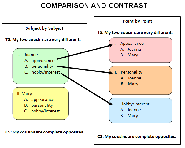 how to write compare and contrast essay high school and college