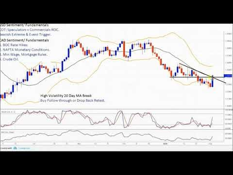 Carry trade forex factory