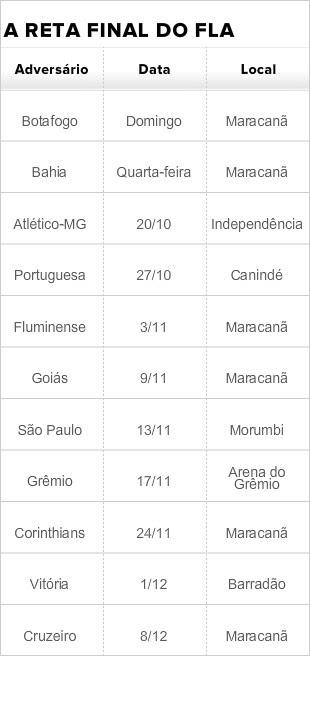 Tabela reta final do Brasileiro Fla (Foto: Arte)