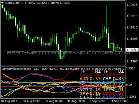 Best free mt4 forex trading candlestick pattern indicators free download