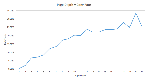 making-ad-spend-count-little-known-feature-google-analytics-saved-50k-page-depth