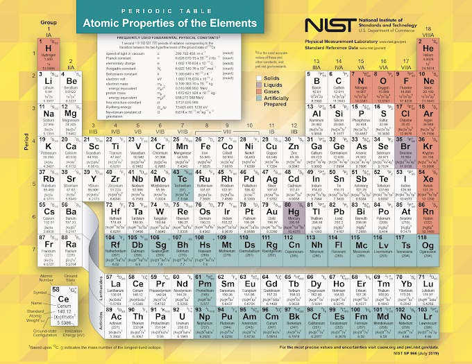 Poster: Atomic Properties of the Elements
