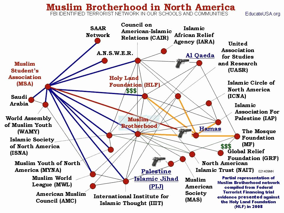 Muslim Brotherhood Network