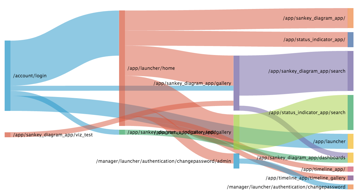 Using dataviz technologies on archimate models google groups for example i think sankey diagram see example below could be used to show dependancies between service layers where each layer lists services exposed ccuart Image collections