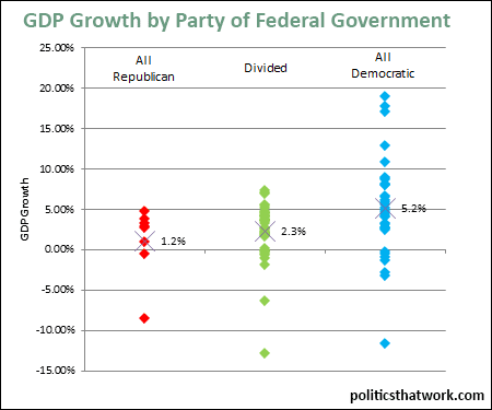 GDP Growth by Party of Federal Government