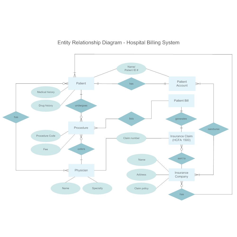 NEW DATA FLOW DIAGRAM FOR BLOOD BANK SYSTEM