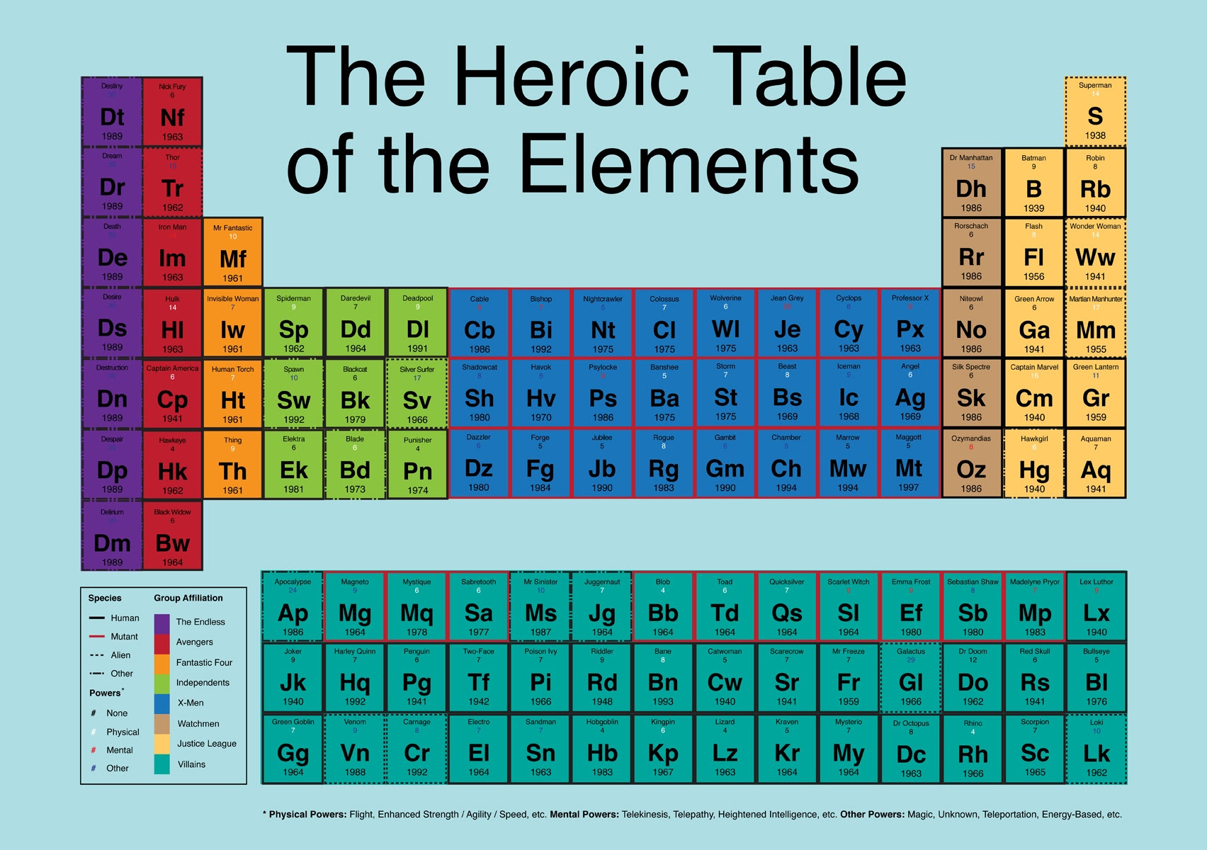 50 Periodic Table Family Numbers Table Numbers Periodic Family