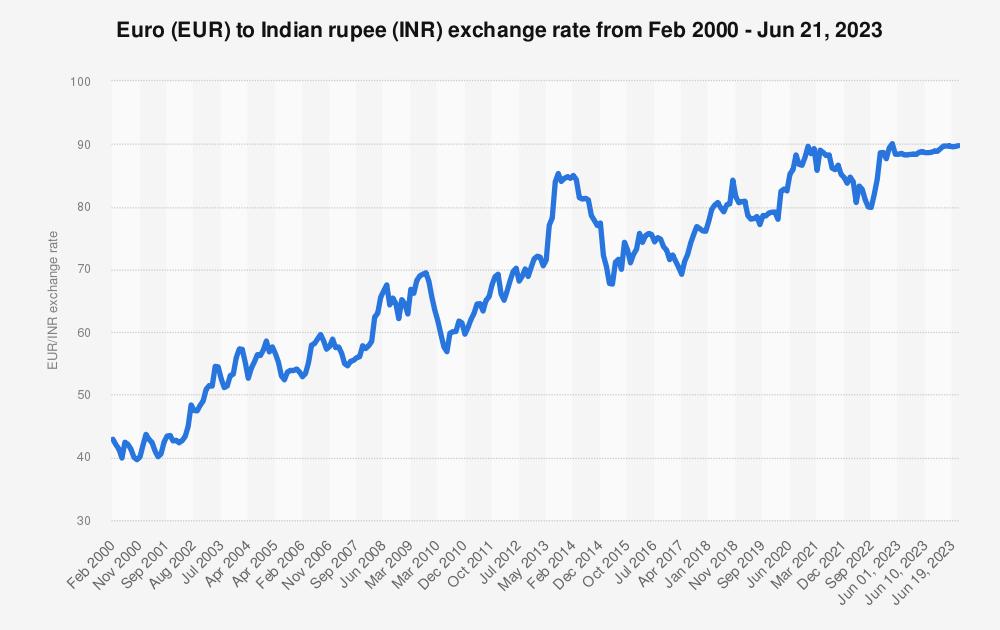 bitcoin market price history