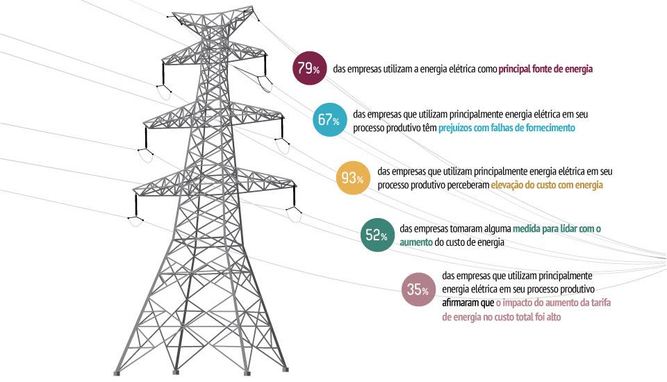 Infográfico Sondagem Energia