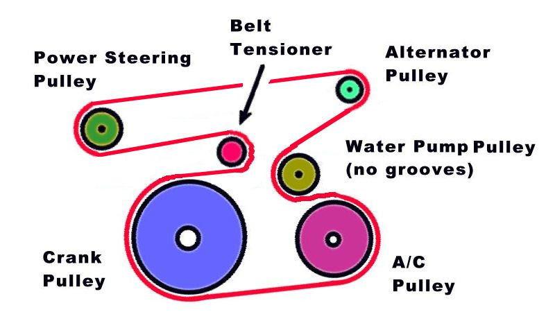 Diagram Serpentine Belt Diagram 08 Toyota Highlander 3 5 Liter Engine Full Version Hd Quality Liter Engine Chevydiagrams Nuitdeboutaix Fr