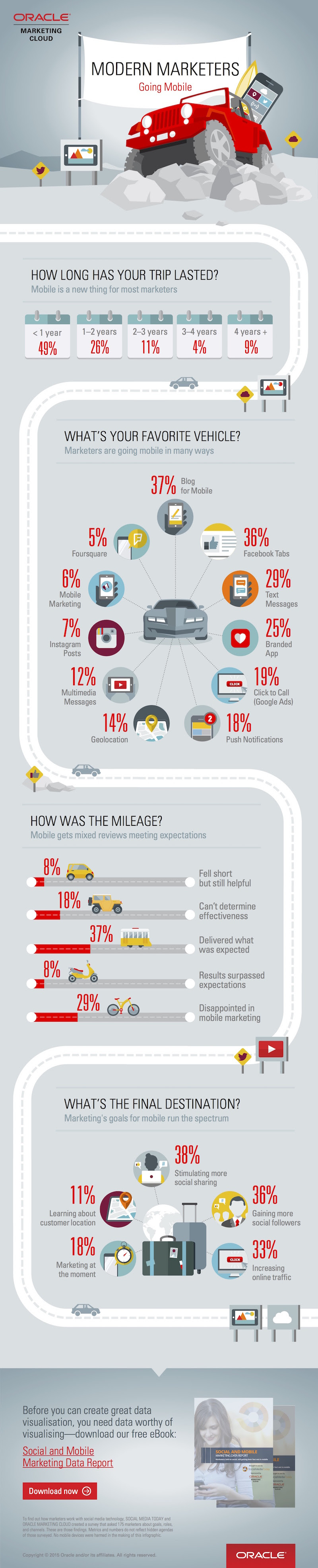 How Marketers Are Using Mobile - #infographic