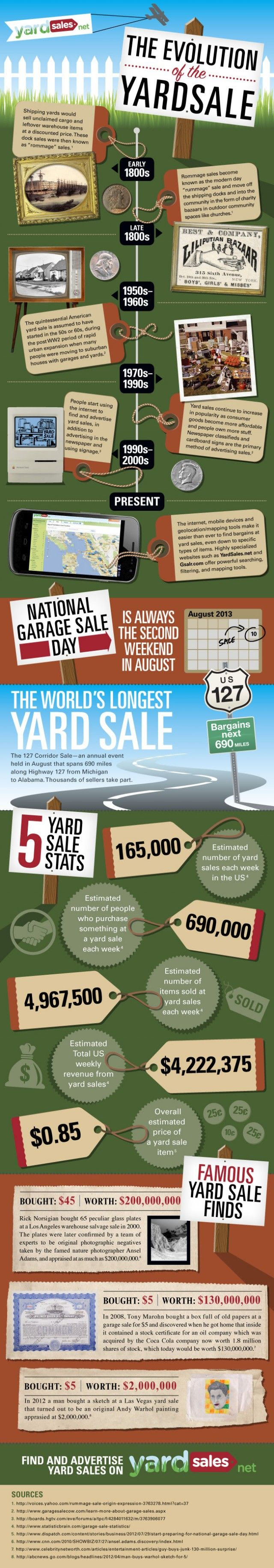 The Evolution of the Yard Sale