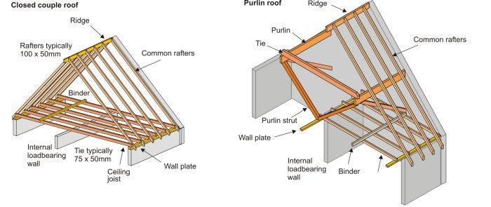 Verana Shed Roof Joist Hangers Diy